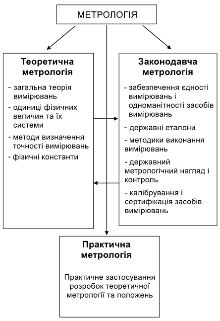 Рисунок 1 - Структурна схема метрології.